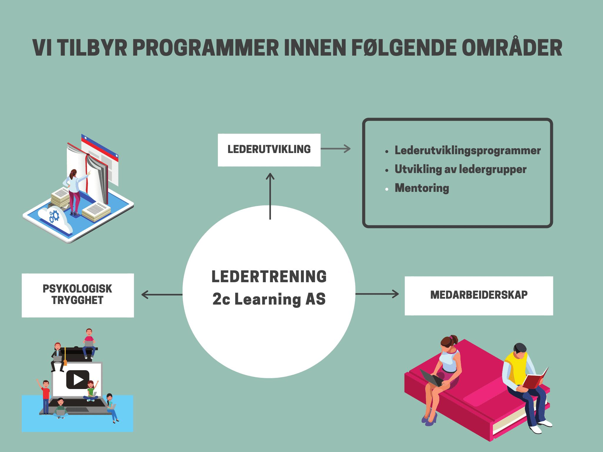 Lederkurs_2c-Learning_tjenester_kurstilbud_ledertrening_lederkurs_lederutvikling